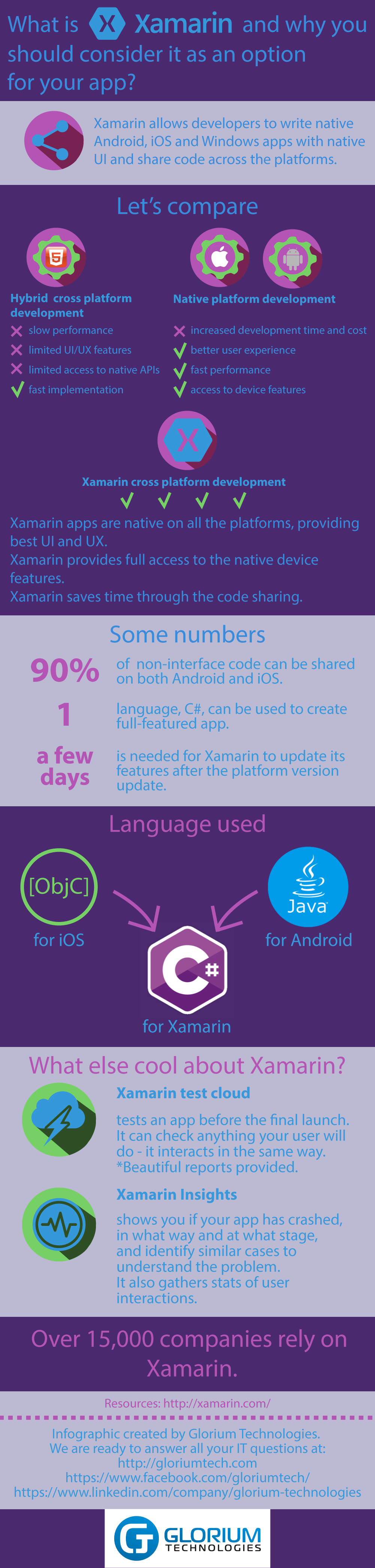 What is Xamarin and why you shoud consider it as an option for your App Development