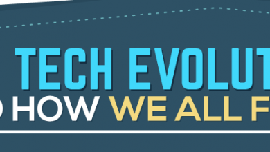 Photo of The Tech Evolution and How We All Fit In [Infographic]