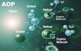 Advanced Oxidation Technologies-96188be7