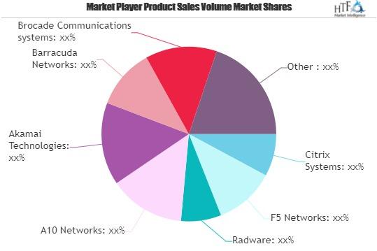 Application Delivery Network (ADN) Market-df6b8436