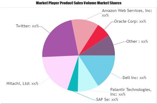 Big Data in E-commerce Market-0a9dfeb0