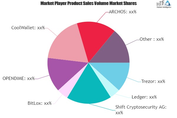 Bitcoin & Cryptocurrency Hardware Wallets Market-aff6c05d