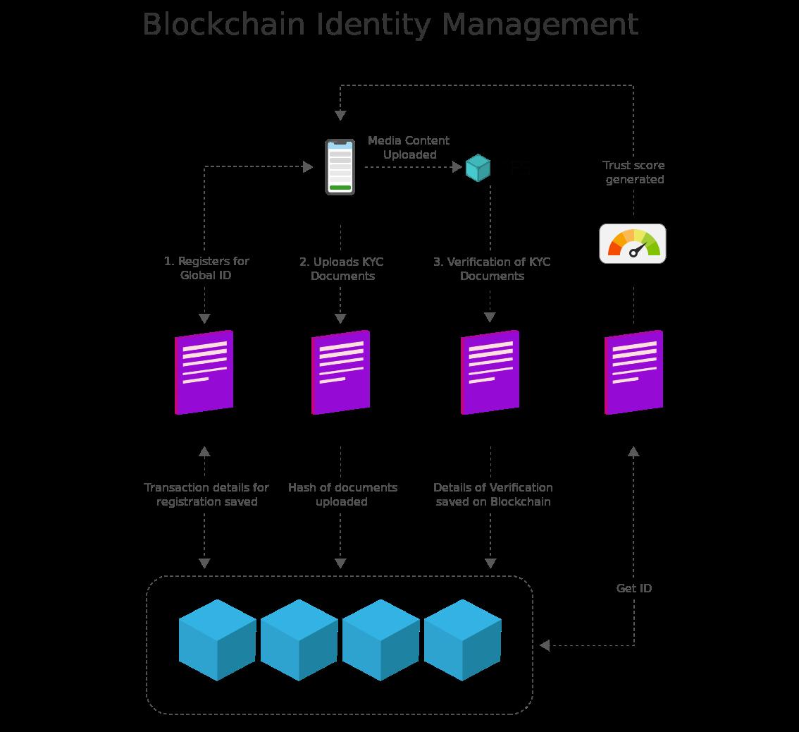 Blockchain Identity Management-6a43e0fa