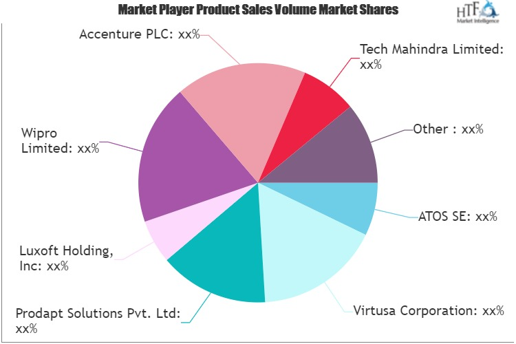Internet Of Things (IOT) Professional Services Market-72aede9d