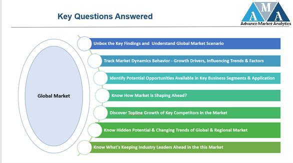 Market Research 5-14433d77