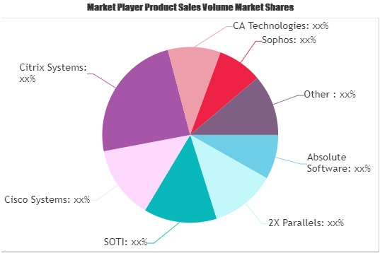 Mobile Device Management Market-605bb1e0