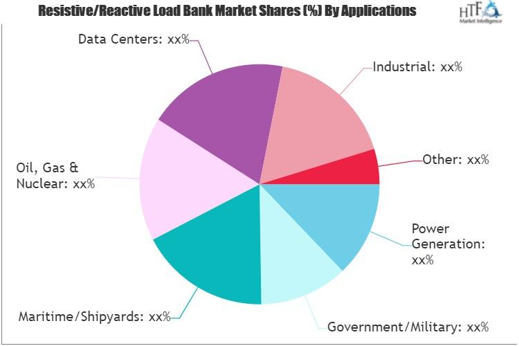 ResistiveReactive Load Bank Market-2bc71bca