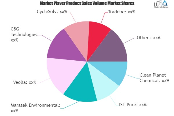 Solvent Recycling Technology Market-ee42da44