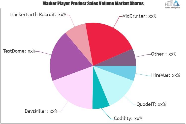 Technical Skills Screening Software Market-6288209f