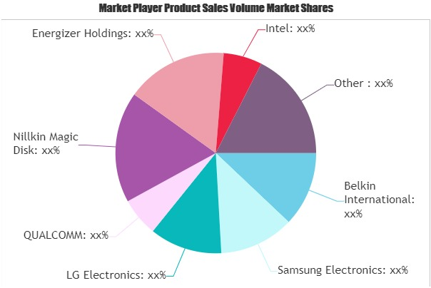 Wireless Chargers Market-3bf26885