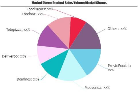Consumer Food Delivery Market-5e44080b