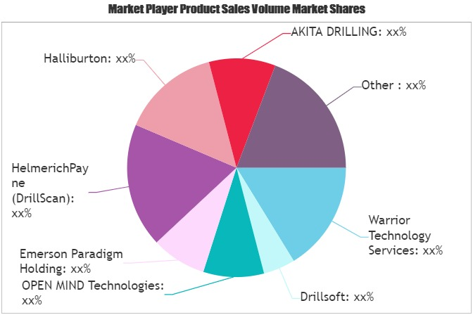 Drilling Software Market-16d4d23c