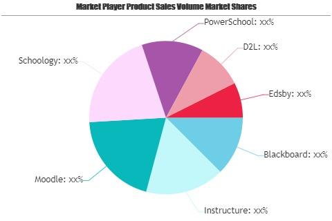 Education Learning Management System Market-d4218b5b
