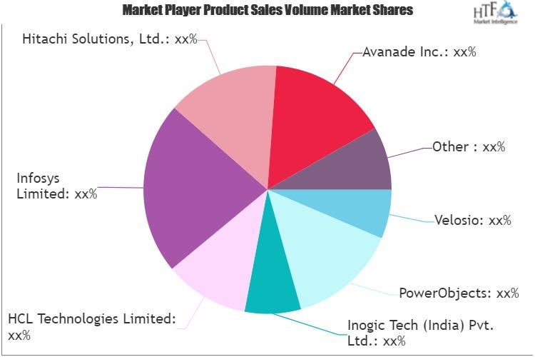 Microsoft Dynamics Services Market-b1c8b5f5