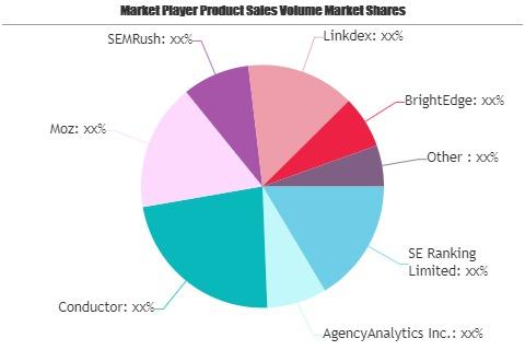 SEO Software Market-a87afa00